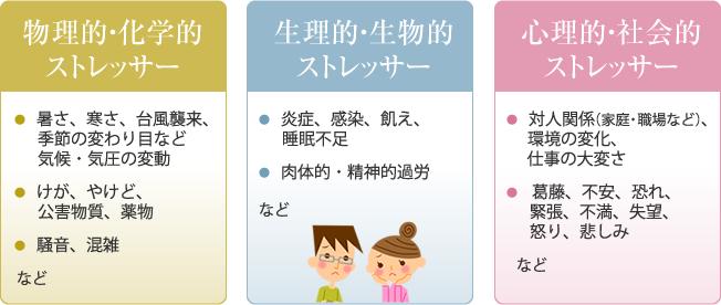 ストレスについて/カウンセリング・心理療法:福岡こころの相談センター